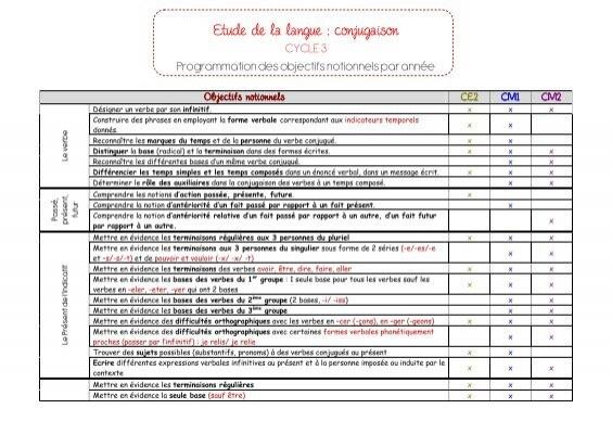 Programmation Conjugaison Sur Les 3 Anna C Es De Cycle