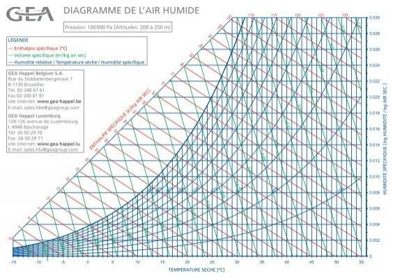 diagramme de l 39 air humide gea happel belgium. Black Bedroom Furniture Sets. Home Design Ideas