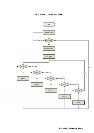 Flowchart magazines diagram alir flowchart usu institutional repository ccuart Choice Image