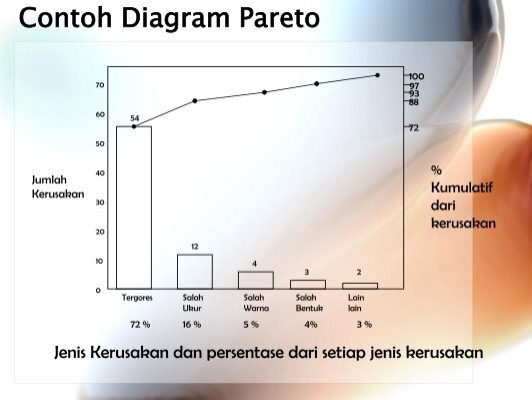 Penyusunan diagram pareto ccuart Images