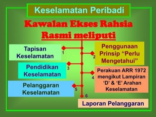 Download Arahan Keselamatan Kerajaan Pdf Multifilescopper