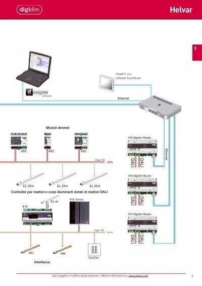 Sistema Dali Schemi Elettrici : Sistema digidim route