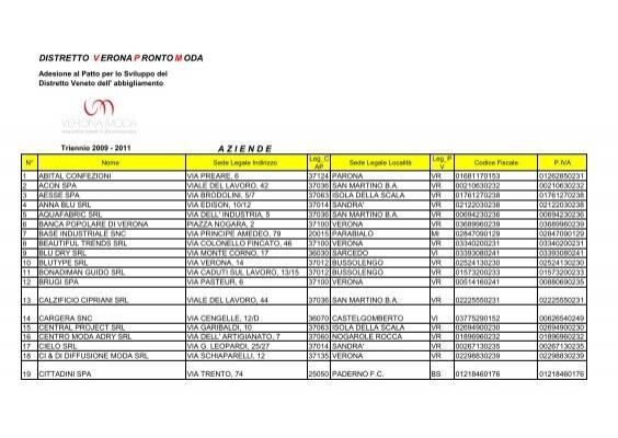 Martinelli Group Confezioni Srl.20 Compagnia Della Moda V