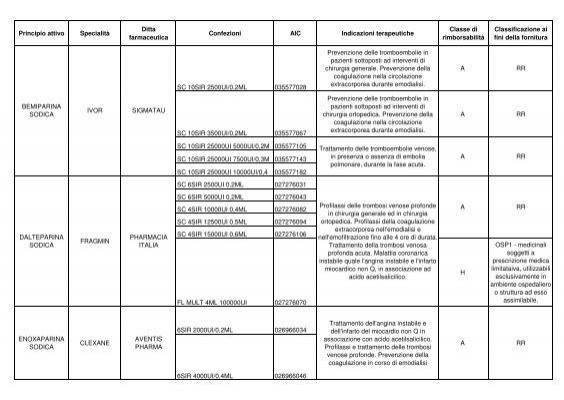 Trattamento di varicosity in Krasnoyarsk
