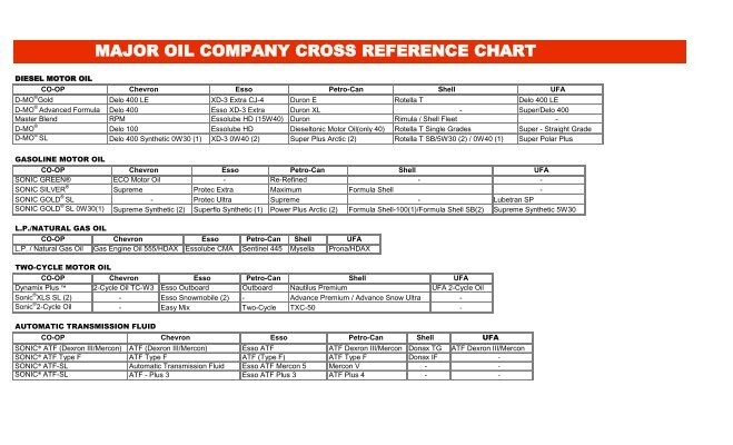 Chevron Grease Cross Reference Chart