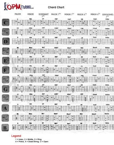 Opm Tunes Guitar Chord Chart Webs