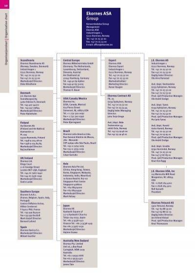 Ekornes Möbelvertriebs Gmbh 10 organisasjonskart or