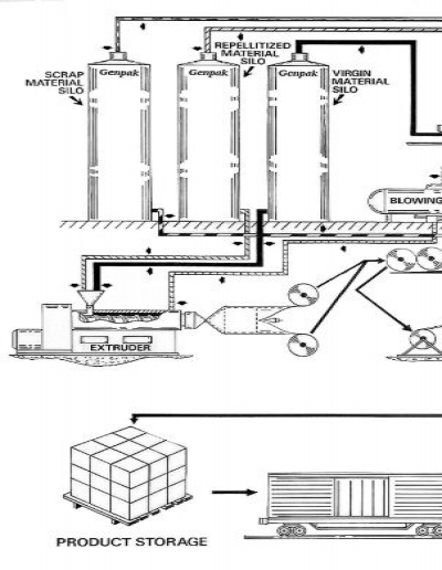 flow diagram for polystyrene foam sheet process