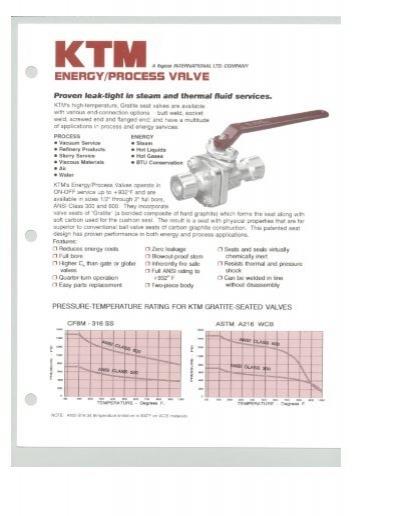 Energyprocess ktm associated valve ccuart Gallery